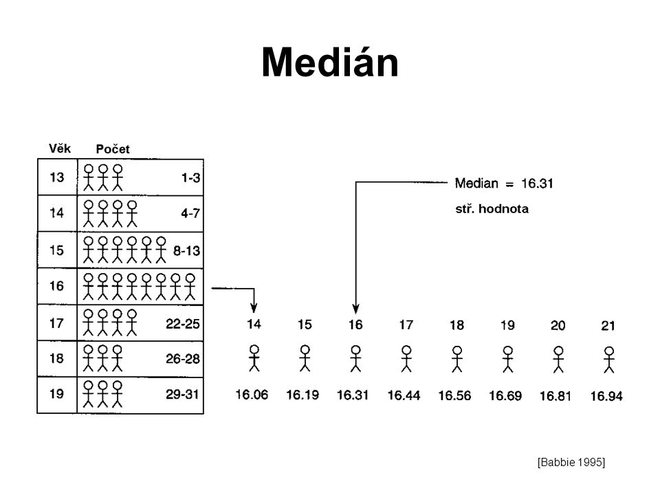 Medián [Babbie 1995]